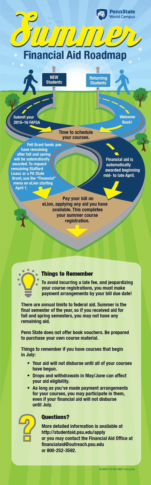 Summer Financial Aid Roadmap